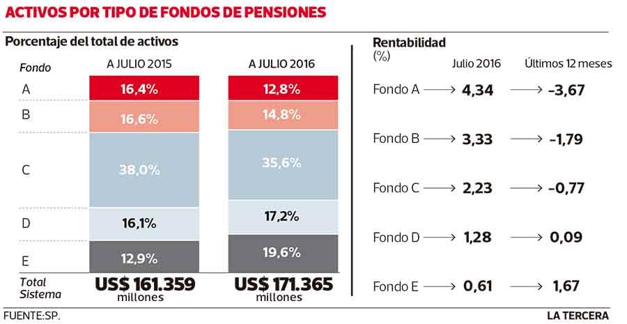 rentabilidad chilena