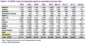 Grafica-OPEP-Agosto-17-1