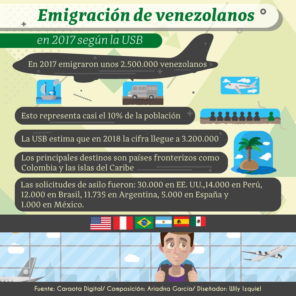 infografia-Emigracion
