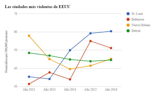 Las ciudades más violentas de EEUU / foto: Univision