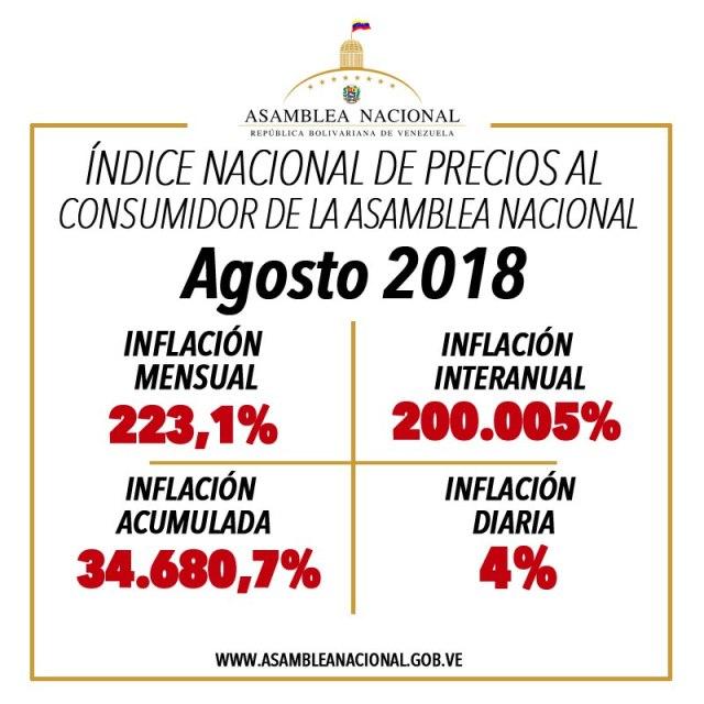 aumenta la inflación