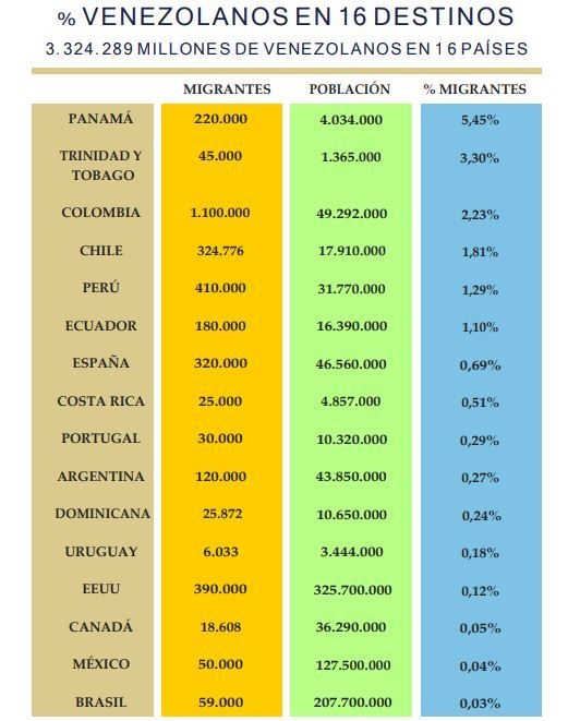 venezolanos-paises